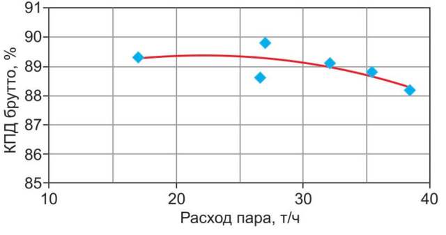 КПД котлоагрегата ВЦКС