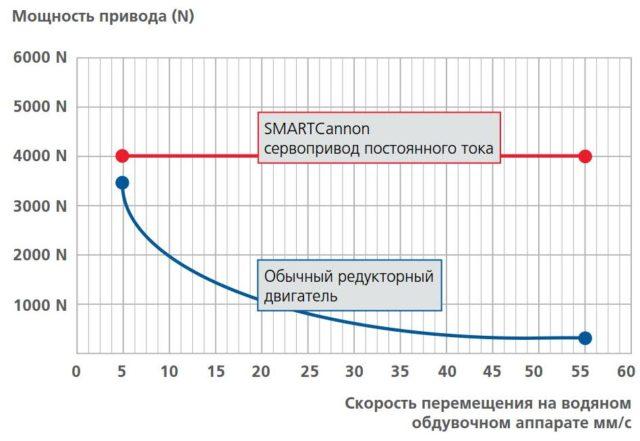 Можность привода(N)