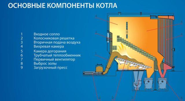 Основные компонетнты котла