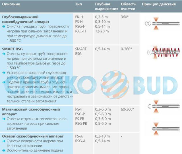 Полноценная-программа-очистки-паром-или-воздухом-e1465215415226