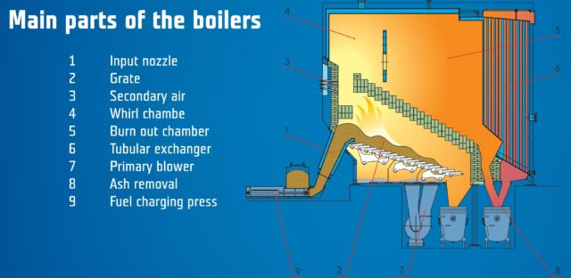 Main parts of the boilers